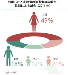 breakdown of trafficking victims (1)